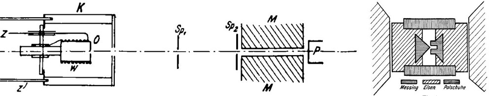 Experimental setup used by Stern and Gerlach. Source: W. Gerlach and O. Stern. 1924. Über die Richtungs- quantelung im Magnetfeld. Ann. Phys. 74: 673.
