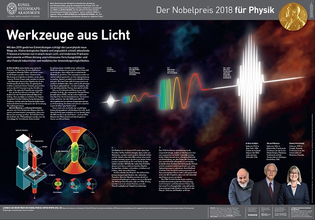 Nobel Poster Physik 2018