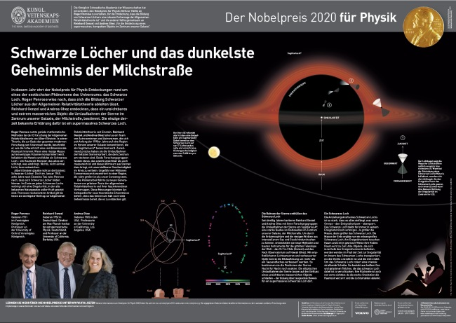 Nobel Poster Physik 2020